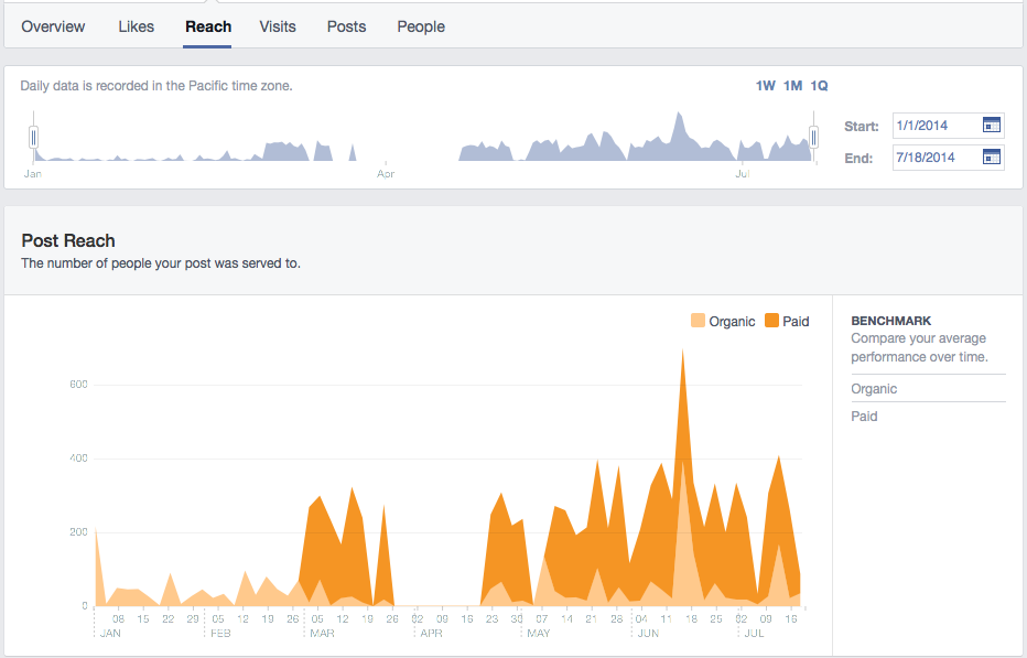 Graph shows increase in reach with paid post promotion for January through July 2014